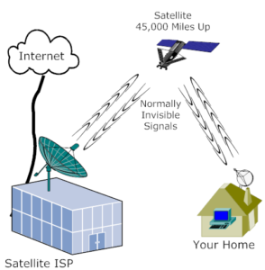 Broadband Satellite Internet Service In King William County and King & Queen Co. Virginia